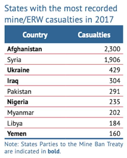 mine casualties 2017