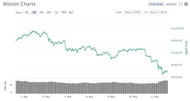 bitcoin price chart ticker