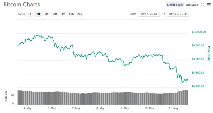 bitcoin price chart ticker