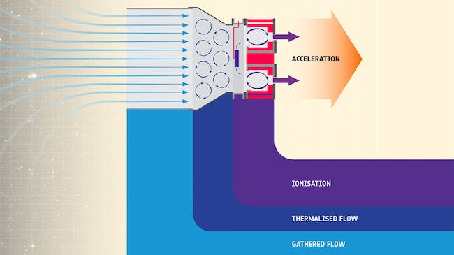 Molecules of air at the top of the atmosphere are captured, then collected, and compressed to the point of becoming thermalised ionised plasma, at which point they can be given an electric charge to accelerate them and eject them to provide thrust.