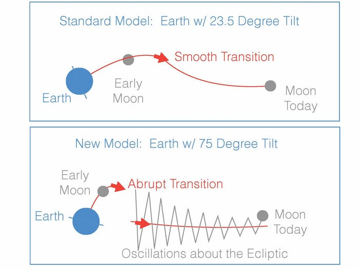 "In the ""giant impact"" model of the moon's formation, the young moon began its orbit within Earth's equatorial plane. In the standard variant of this model (top panel), Earth's tilt began near today's value of 23.5 degrees. The moon would have moved outward smoothly along a path that slowly changed from the equatorial plane to the ""ecliptic"" plane, defined by Earth's orbit around the sun. If, however, Earth had a much larger tilt after the impact (~75 degrees, lower panel) then the transition between the equatorial and ecliptic planes would have been abrupt, resulting in large oscillations about the ecliptic. The second picture is consistent with the moon's current 5-degree orbital tilt away from the ecliptic."