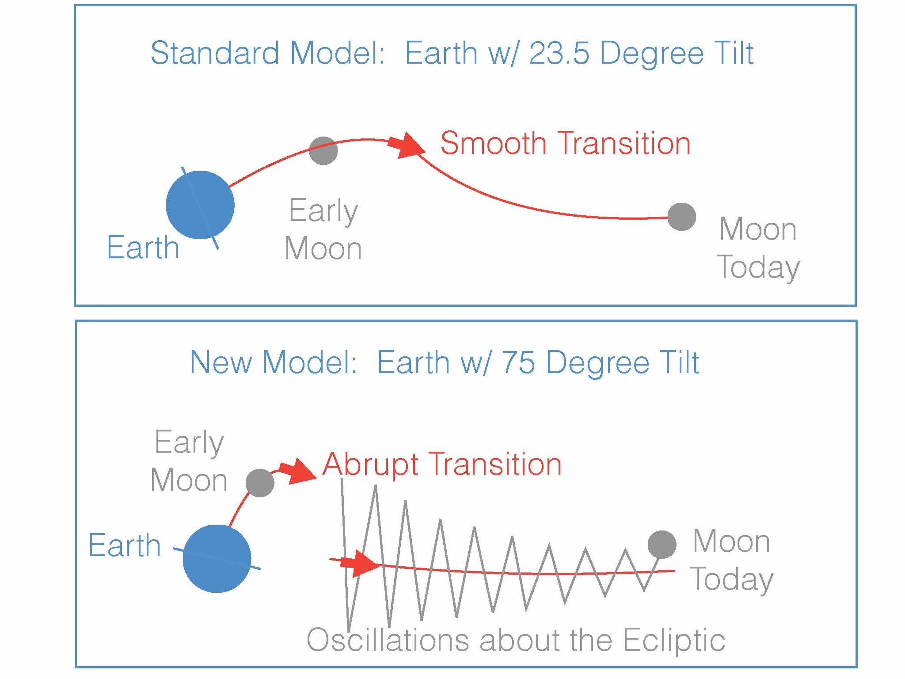 """In the """"giant impact"""" model of the moon's formation, the young moon began its orbit within Earth's equatorial plane. In the standard variant of this model (top panel), Earth's tilt began near today's value of 23.5 degrees. The moon would have moved outward smoothly along a path that slowly changed from the equatorial plane to the """"ecliptic"""" plane, defined by Earth's orbit around the sun. If, however, Earth had a much larger tilt after the impact (~75 degrees, lower panel) then the transition between the equatorial and ecliptic planes would have been abrupt, resulting in large oscillations about the ecliptic. The second picture is consistent with the moon's current 5-degree orbital tilt away from the ecliptic."""