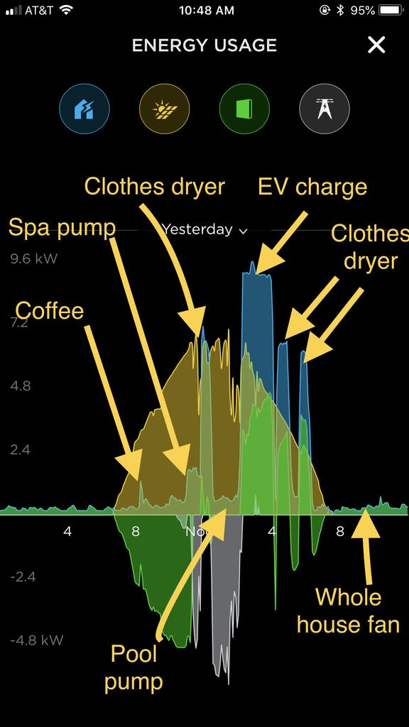 Tobler's Tesla app illustration shows how much energy her appliances use.