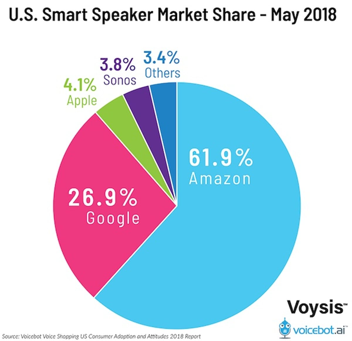 smart speaker market share data amazon google apple