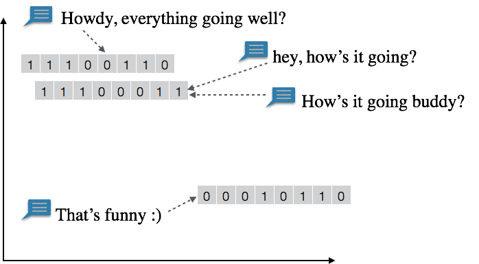 An example of how Smart Reply groups similar messages with similar identifying strings of code. Credit: Google