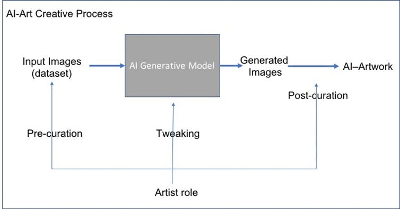 Why A I -Generated Images Can't Replace Artists Yet | Inverse