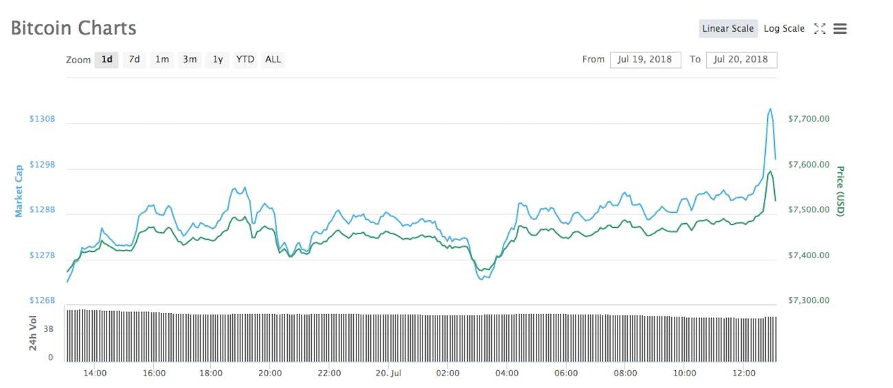 bitcoin price july 20 2018