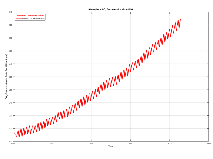 The Keeling Curve shows how carbon dioxide levels have increased from 1958 to the present day.