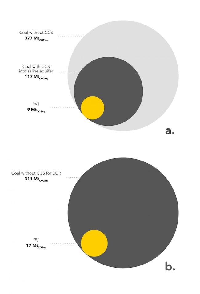 Solar Power solar energy coal