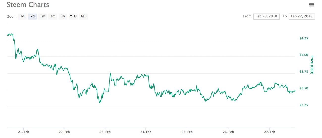 The STEEM token's 7 Day ticker. Via CoinMarketCap.