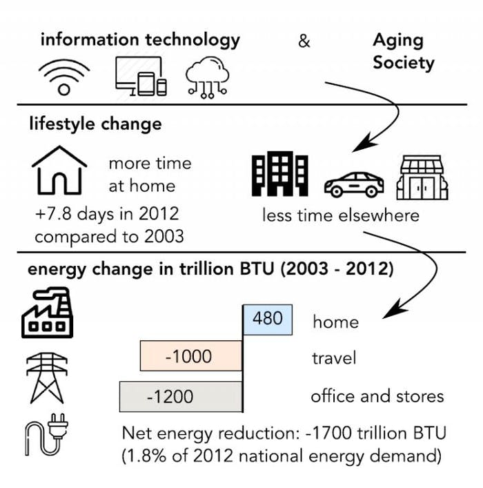 This visual abstract depicts how lifestyle changes and the associated energy effects in the United States between 2003 and 2012.