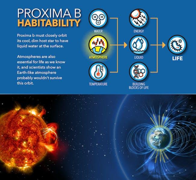 proxima b habitable expolanet orbit