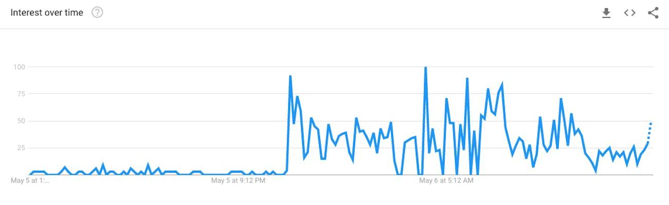 "Google searches for the term ""oligopolies"""
