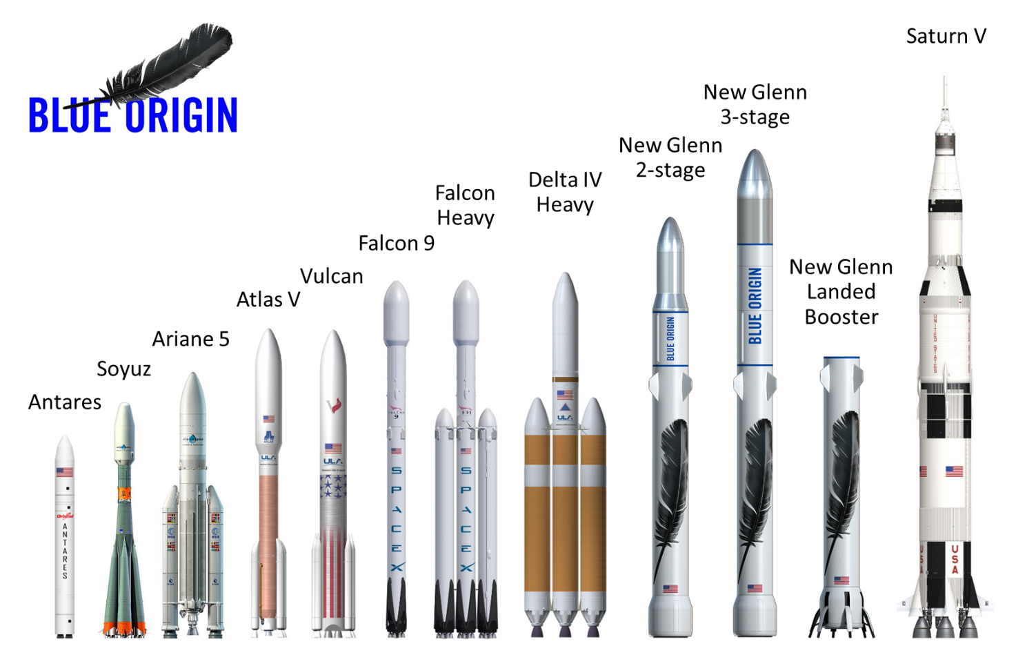 The New Glenn rockets