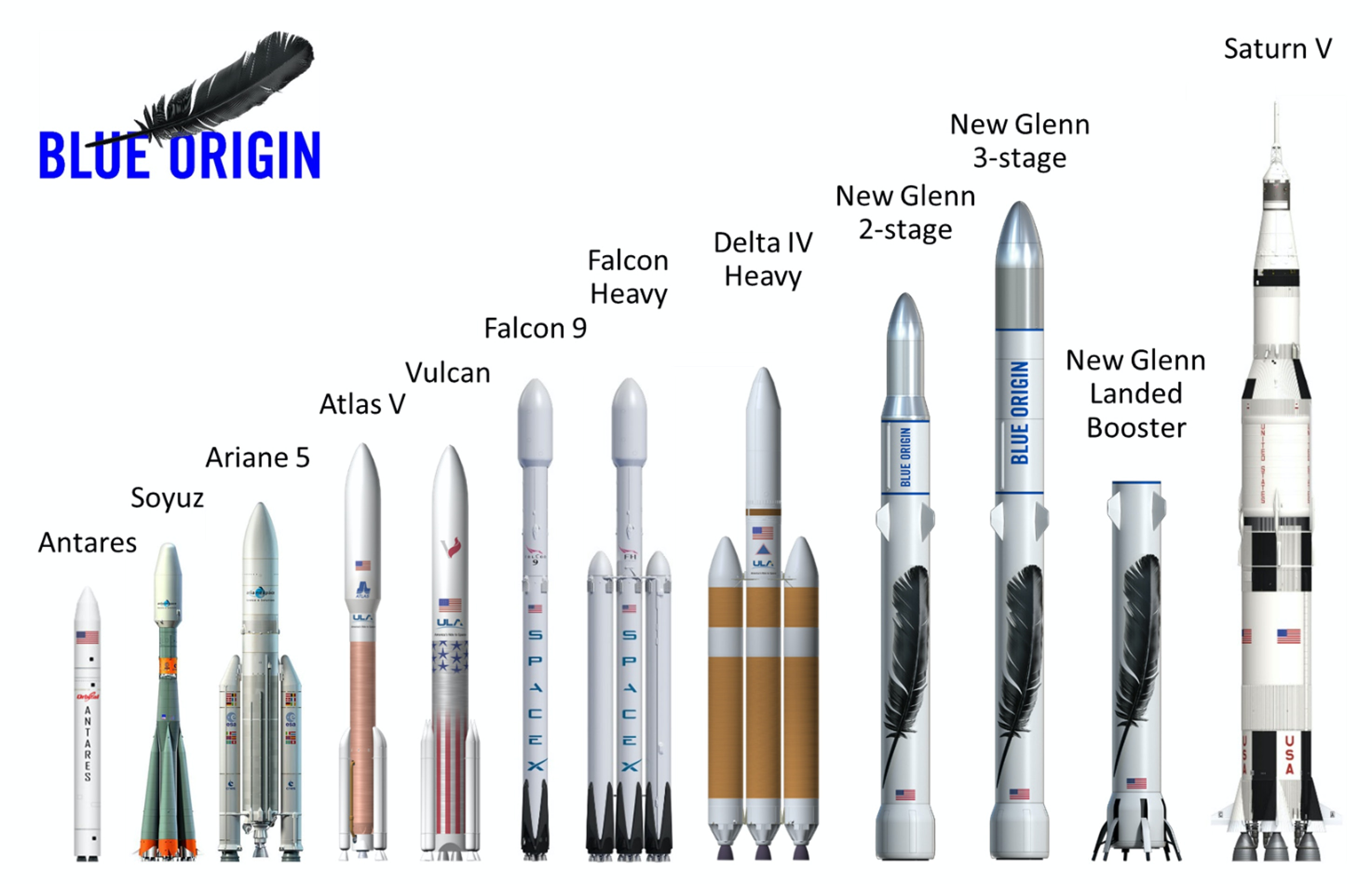 The New Glenn rockets