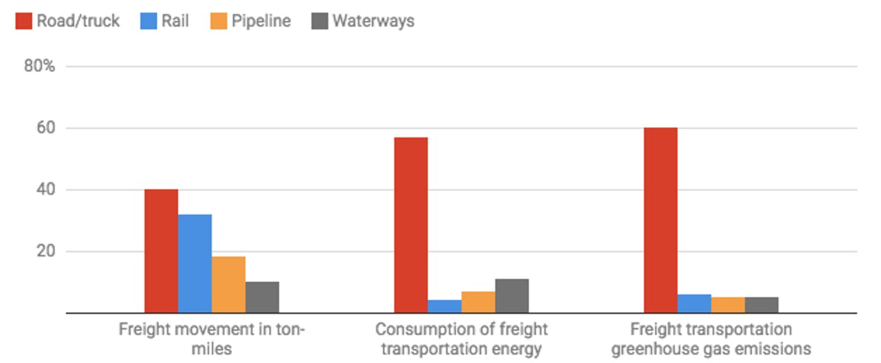 Chart: The Conversation, CC-BY-ND | Source: Andreas Hoffrichter with data from US Department of Transportation and National Transportation Research Center