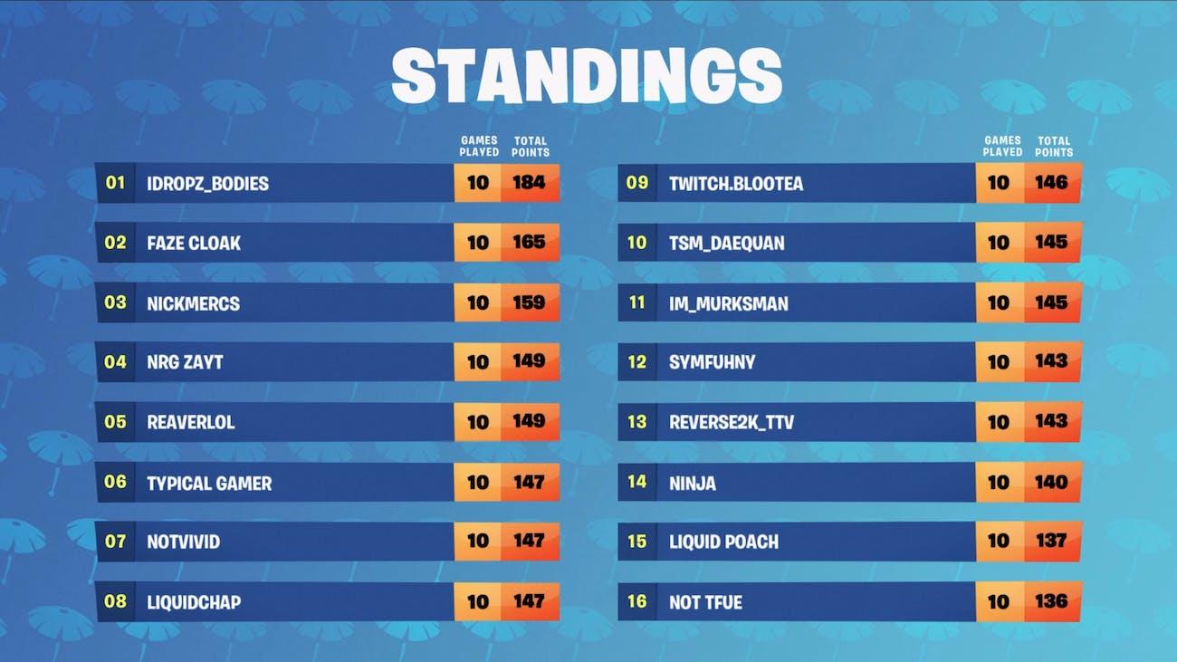 Friday's 'Fortnite' Summer Skirmish Final Standings