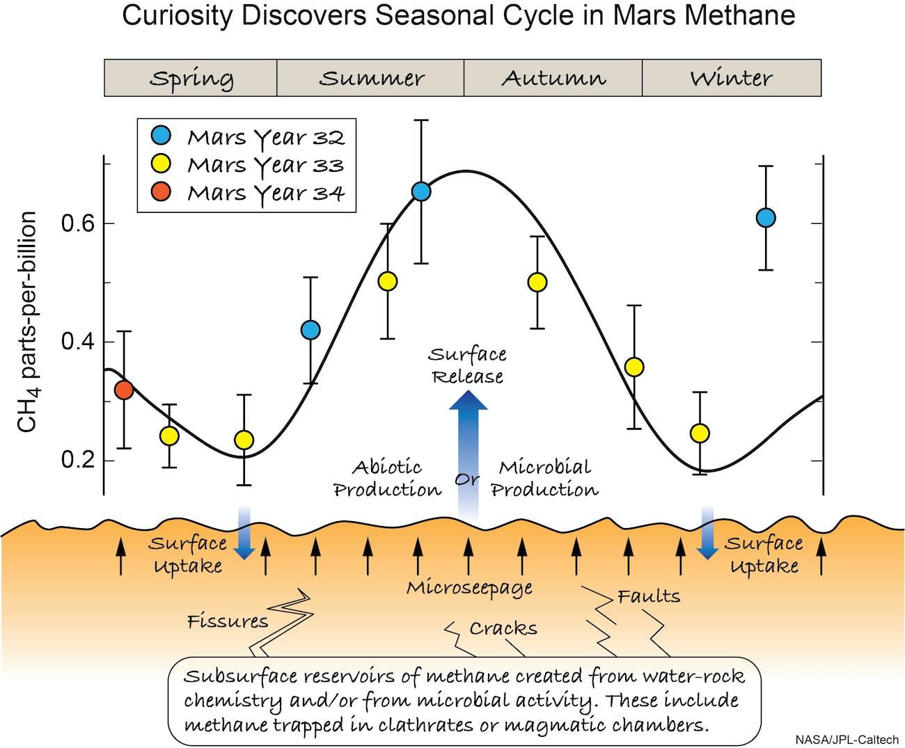 mars announcement methane