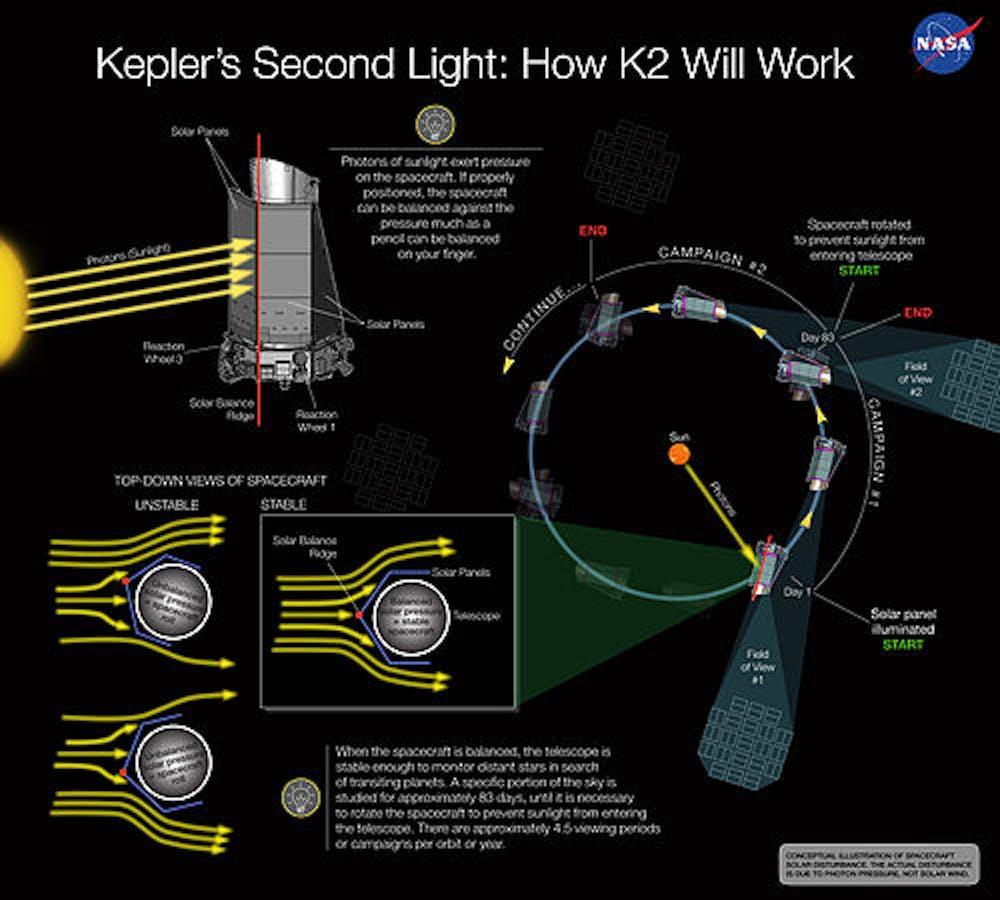 kepler space telescope k2 mission