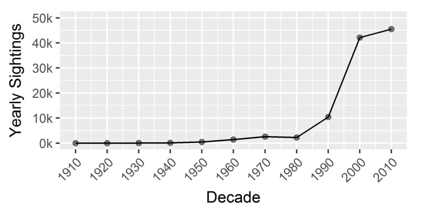UFO sightings have been on the rise since the 1980s.