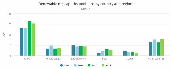 Renewable net capacity by region.