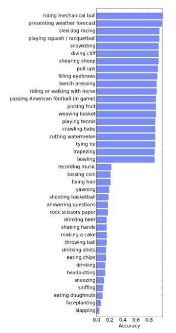 google deepmind a.i. kinentics actions