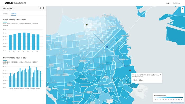 Uber Movement can analyze travel times over different times of the day, days of the week and months.
