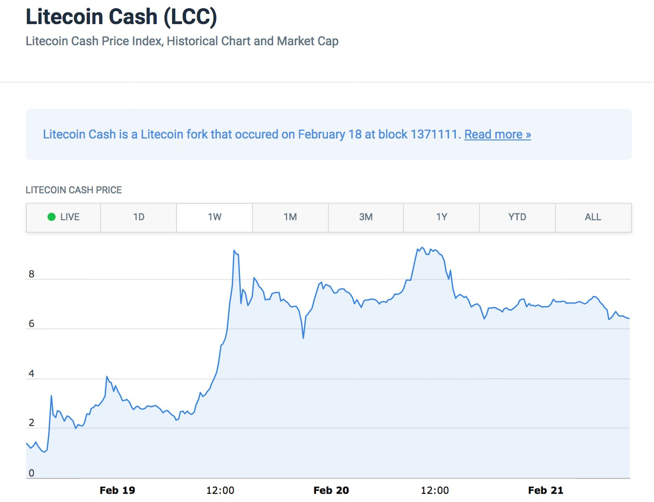 The value of Litecoin Cash at 11 a.m. Eastern time via CoinCodex.