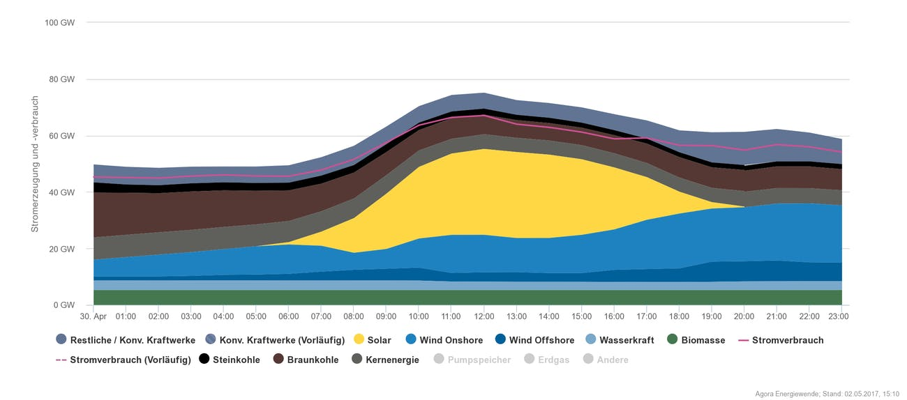 germany april 30 energy output