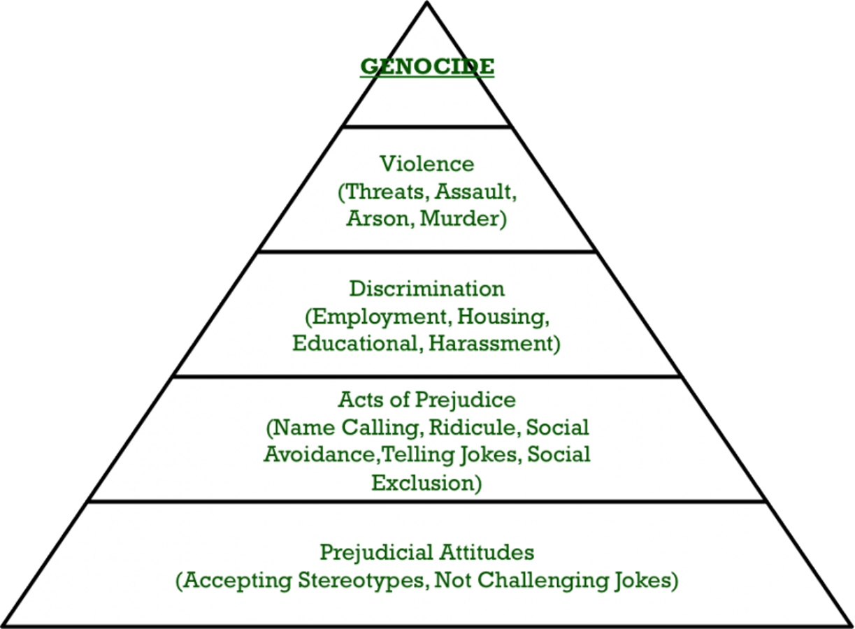 The Pyramid of Prejudice outlines hateful behaviors, which are driven by attitudes like prejudice. These attitudes often form as a result of fear.