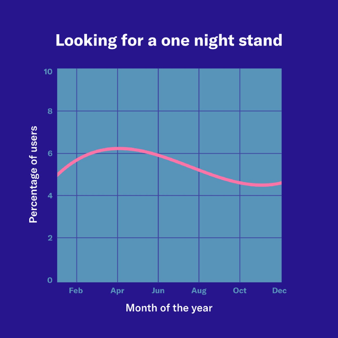 okcupid casual sex data