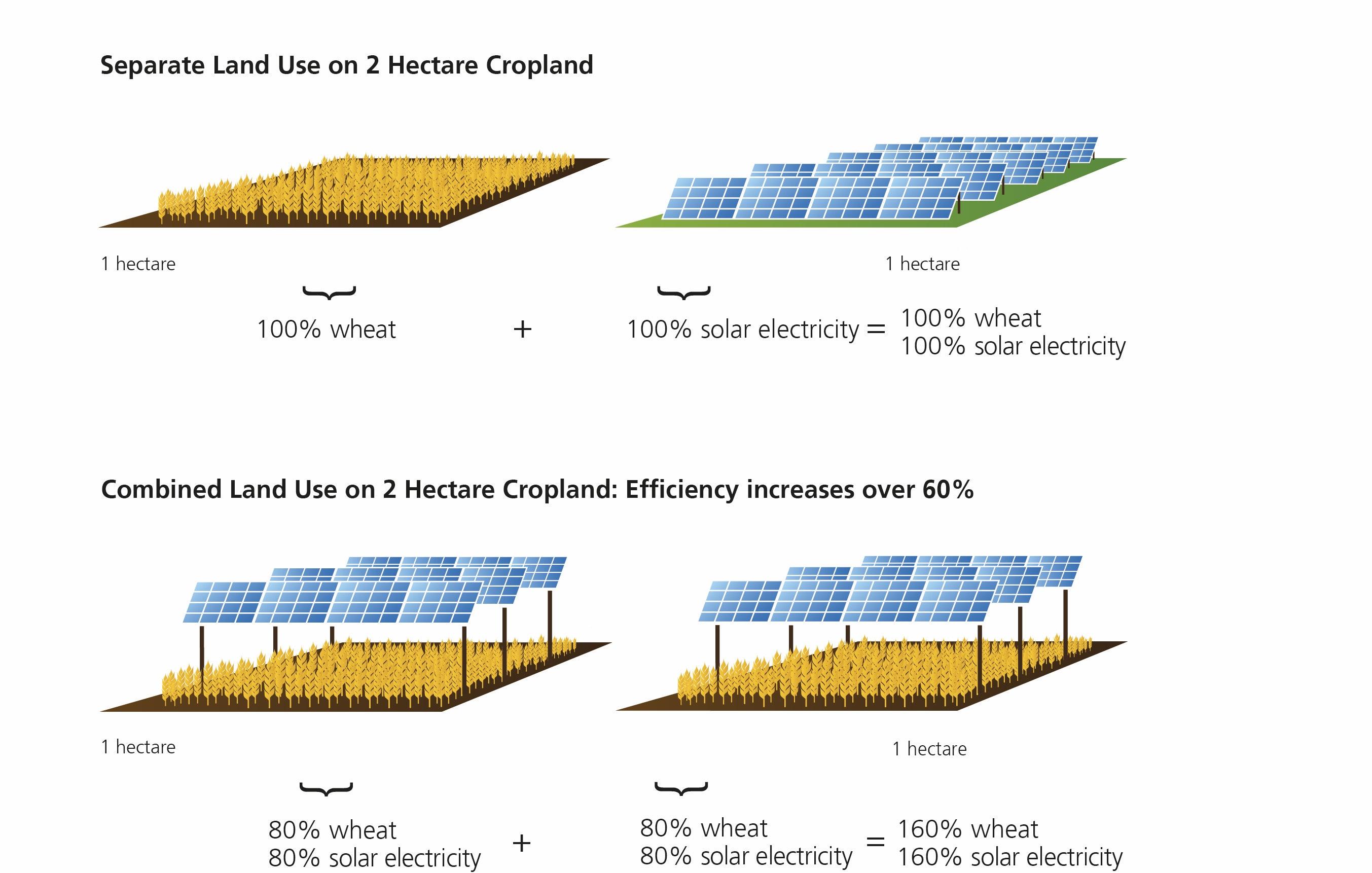 Work Solar Energy Diagram Solar Pv Diagram Solar Panel Diagram
