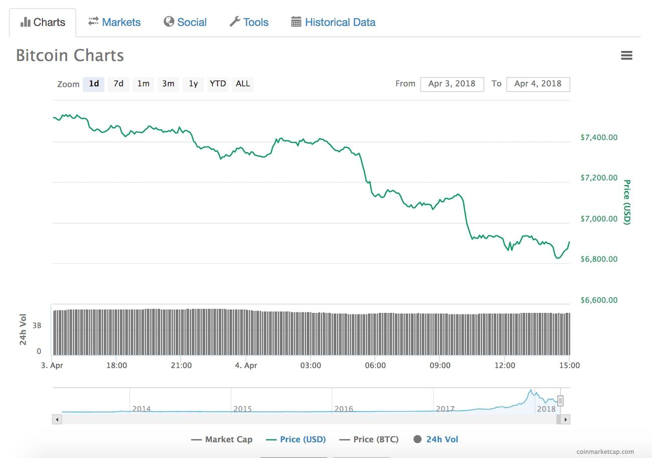 bitcoin price performance April 4