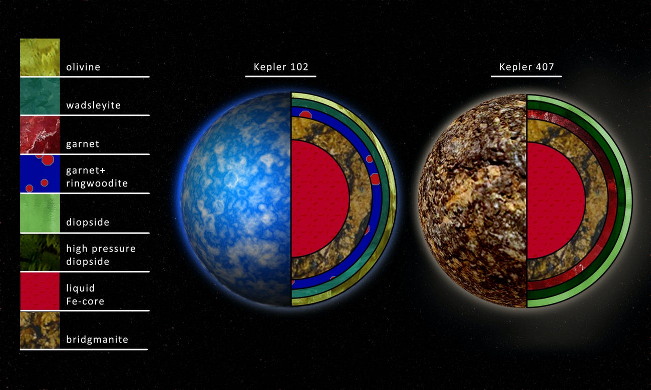 Artist rendition of the interior compositions of planets around the stars Kepler 102 and Kepler 407.