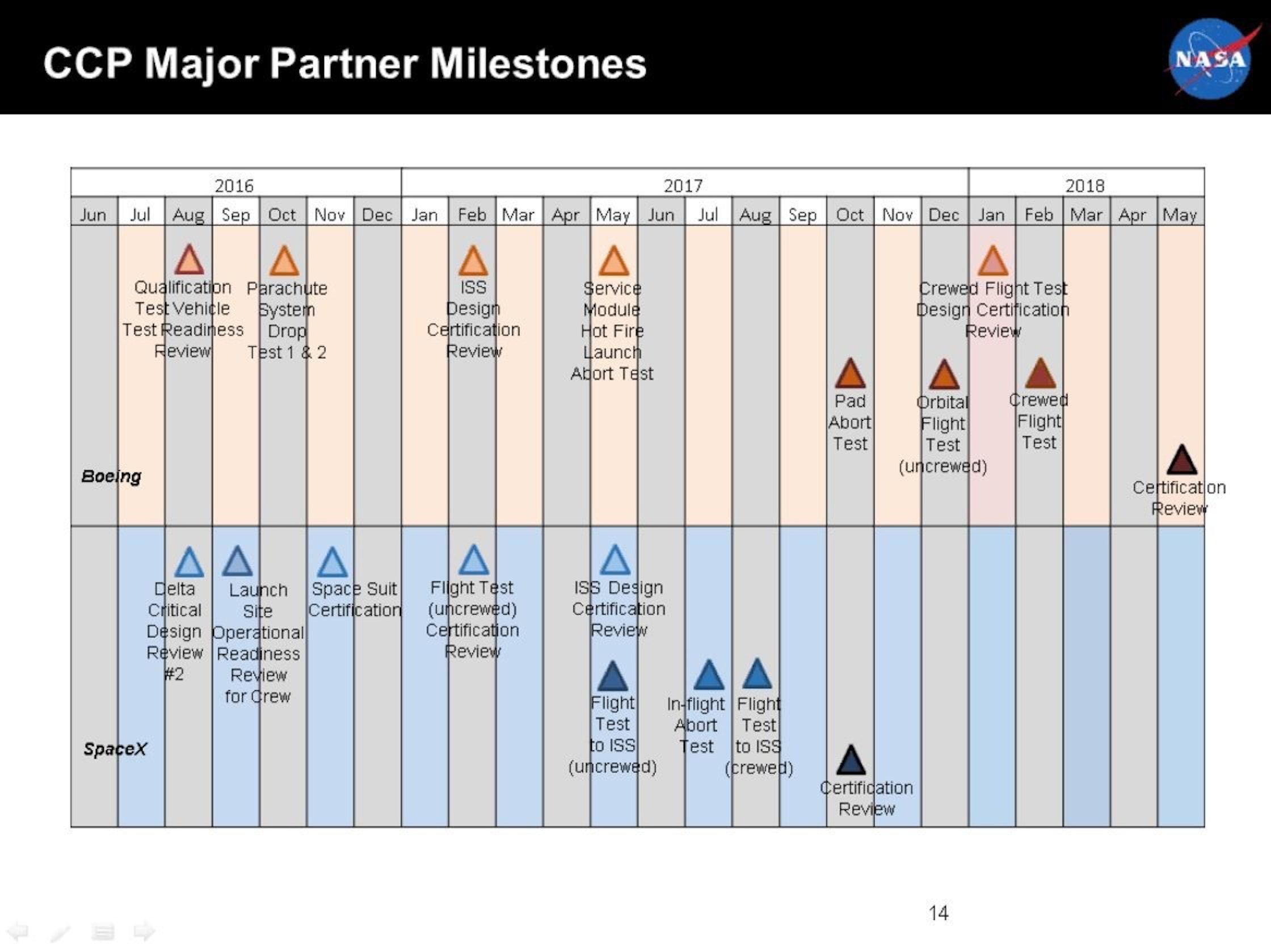 Milestones in NASA's commercial partnerships.