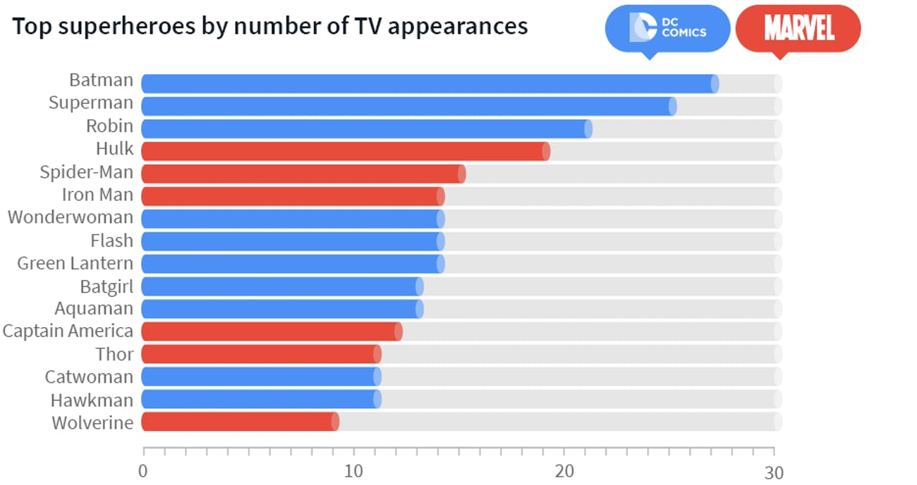 TV appearances from Marvel and DC heroes.