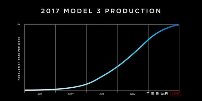 Model 3 production as shown at the Model 3 handover.