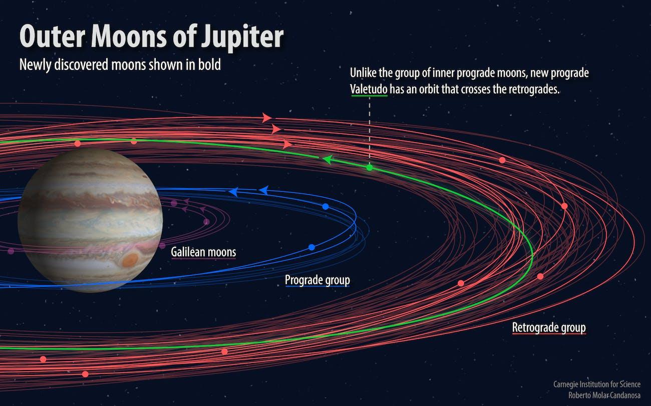Valetudo Moon Jupiter New and Lost Moons