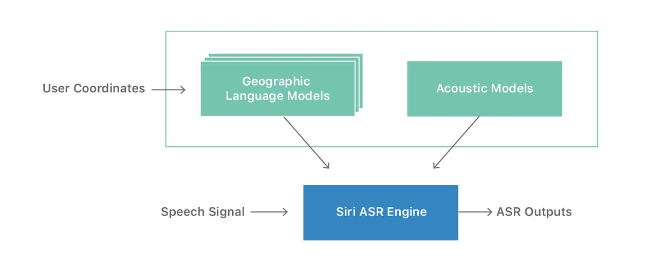 apple siri speech recognition system