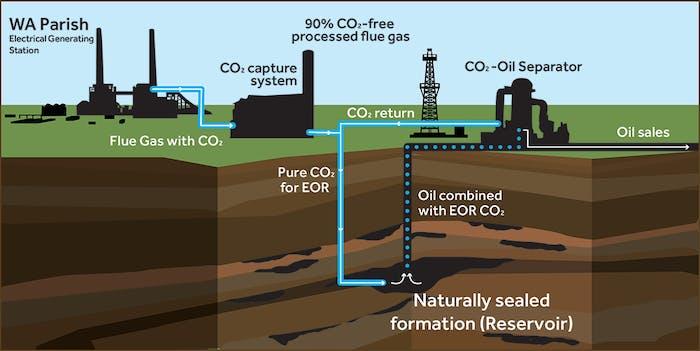 Petra Nova carbon capturing system