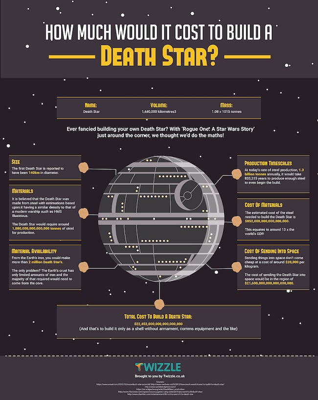 How Much It Would Cost to Build a Real Life Death Star on Earth ...