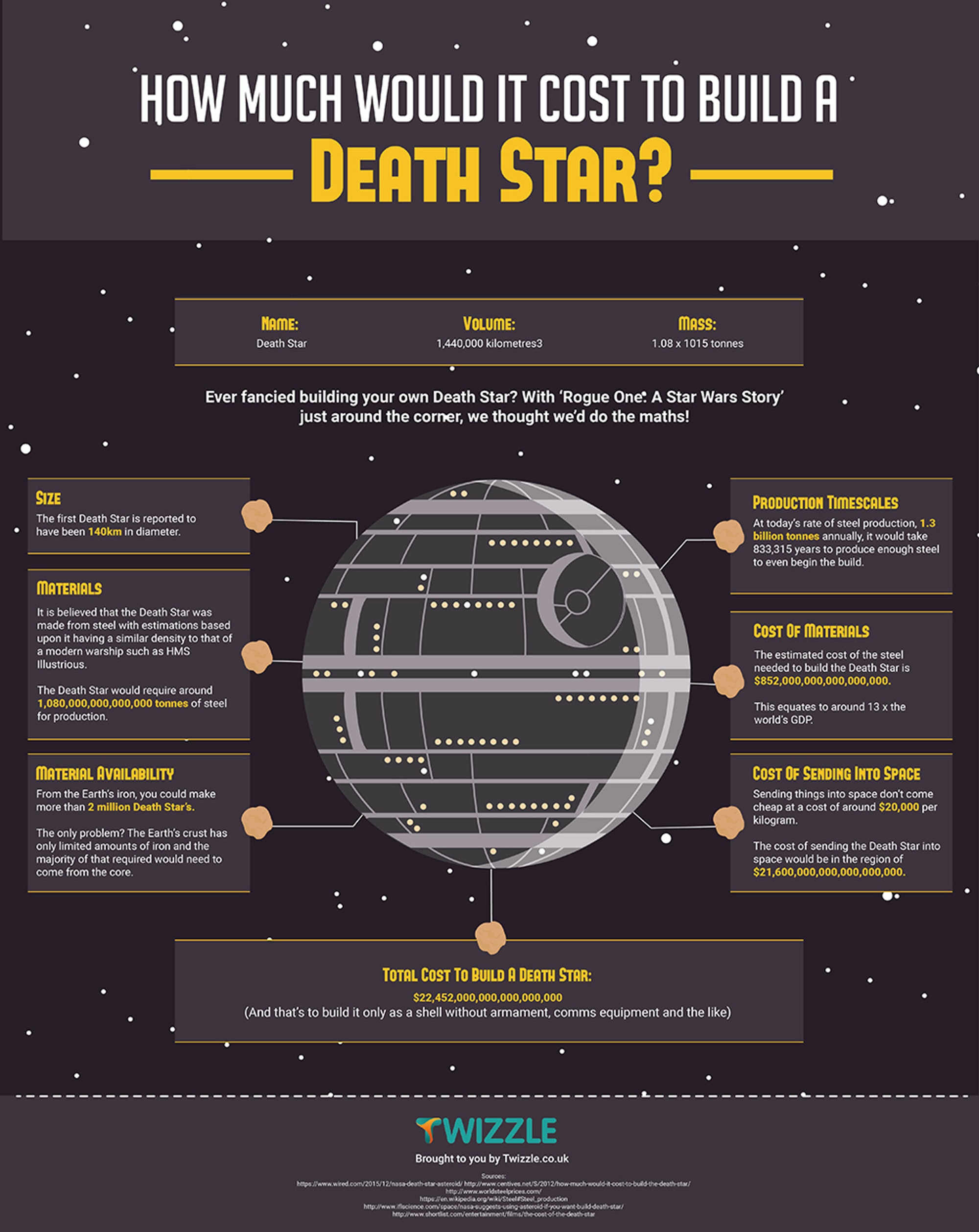 The Death Star is very very expensive.