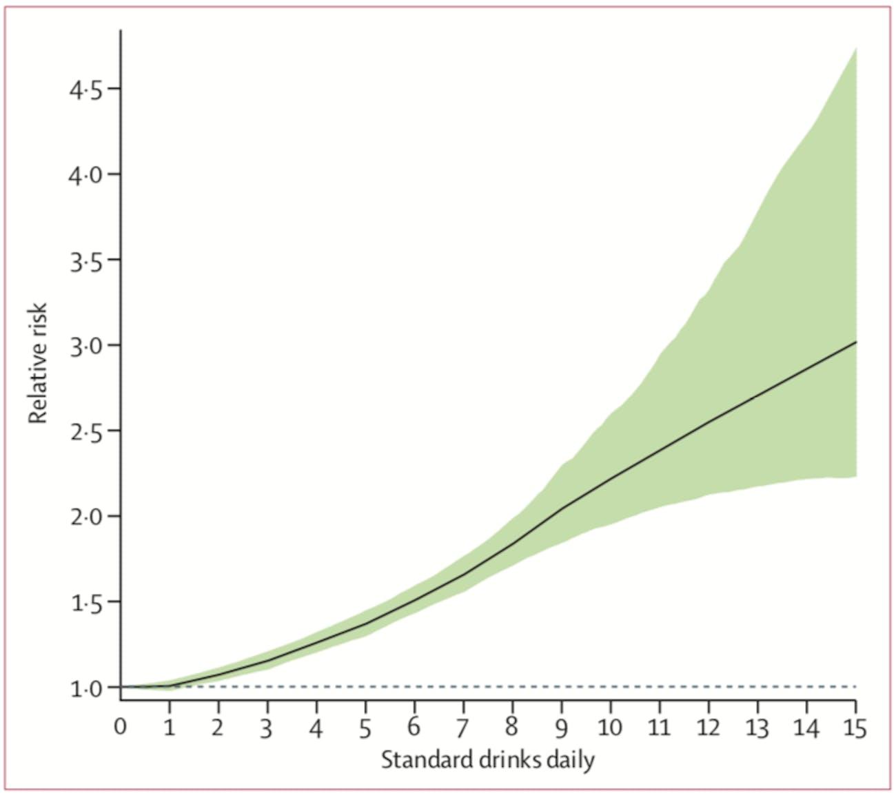 alcohol use mortality