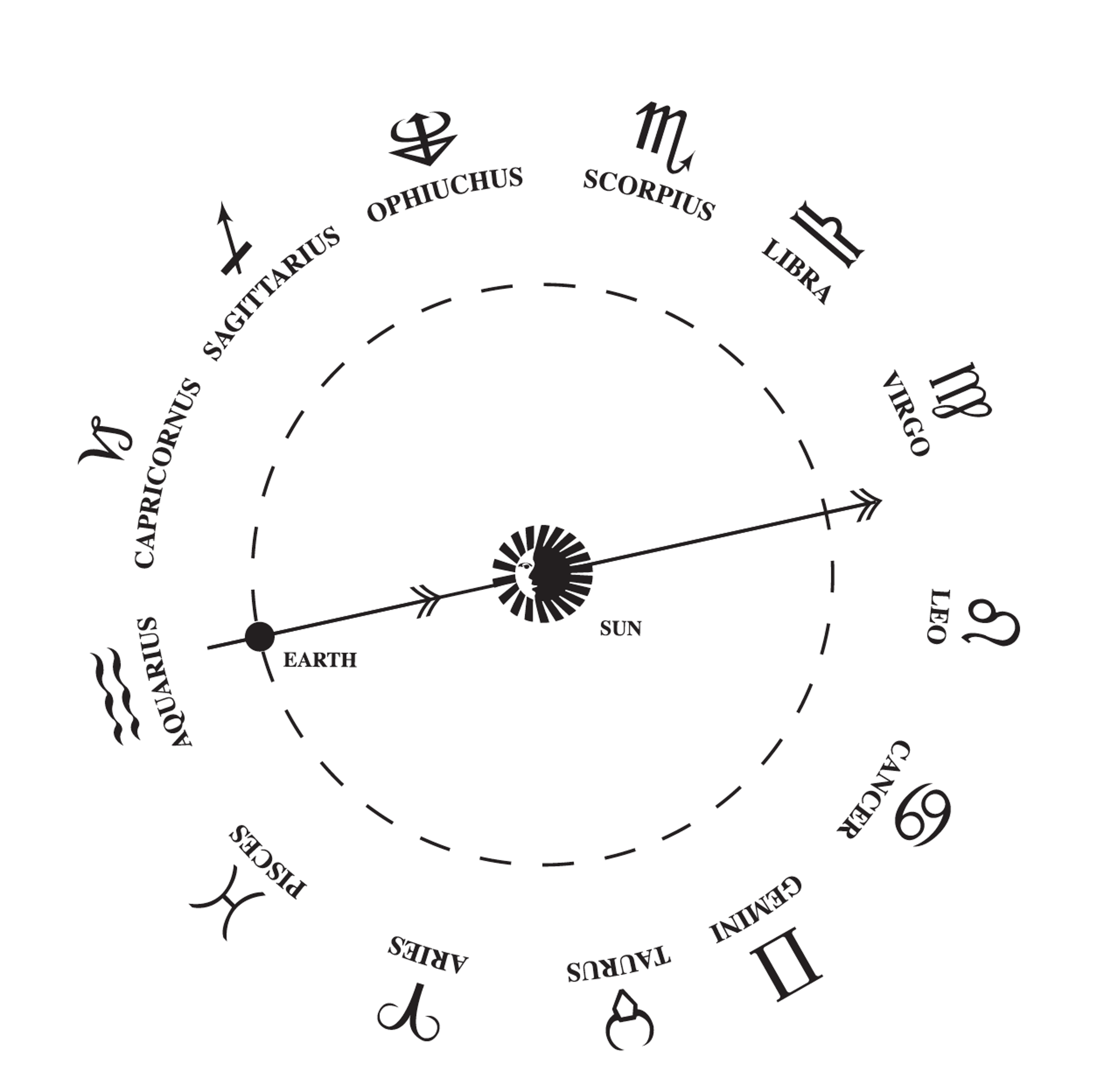New Astrological Signs Chart