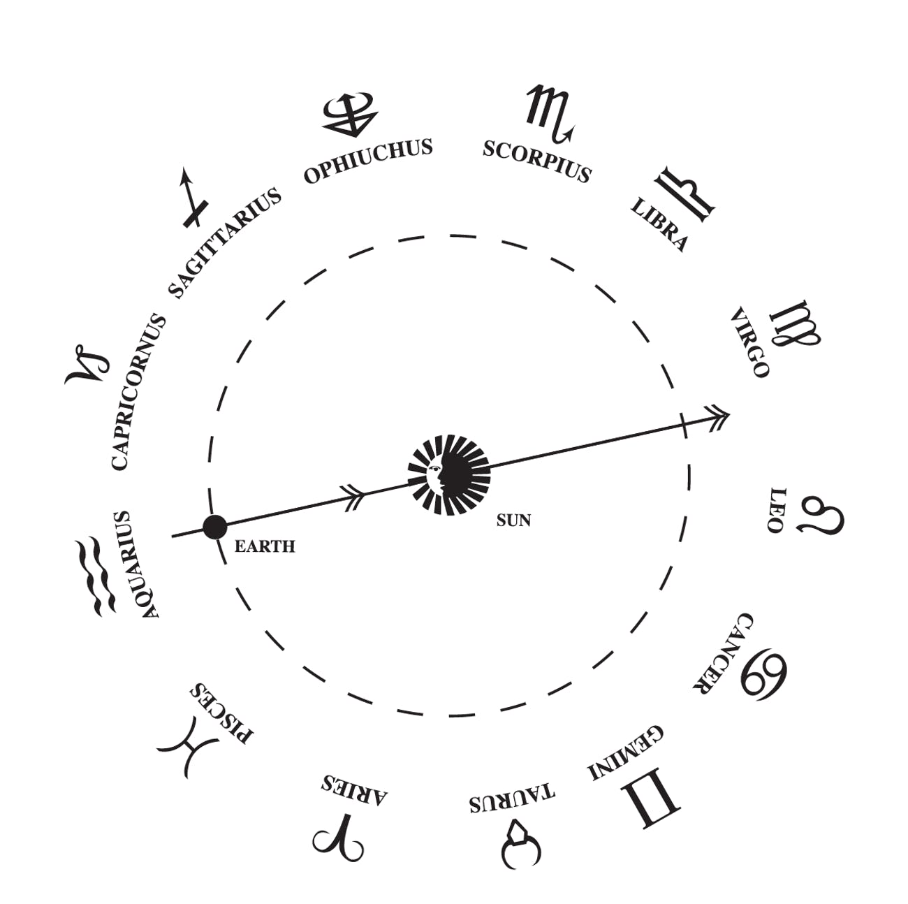 How To Find Your New Zodiac Sign After Nasas Recalculations Inverse