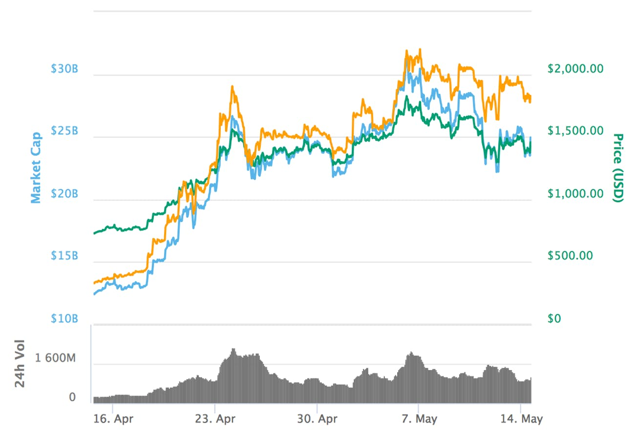 Bitcoin Cash's price over the past month.