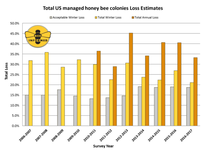 Beekepers lost 33% of honeybee colonies previous year