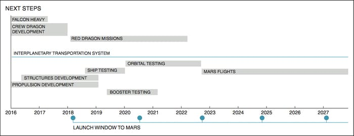 the-spacex-timeline-for-testing-and-launching-the-architecture-which-will-take-humans-to-mars.png?auto=format%2Ccompress&w=700