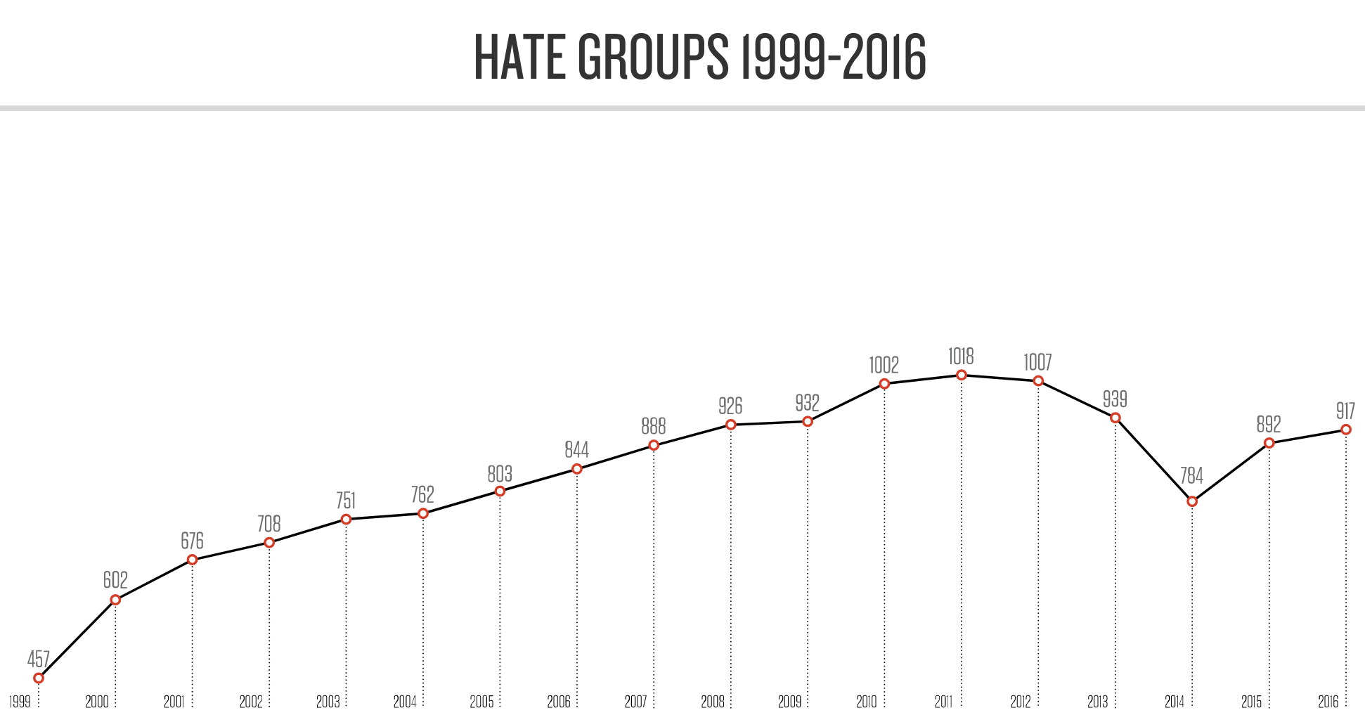 U S Hate Map Sees New Interest After Violence In Charlottesville Inverse