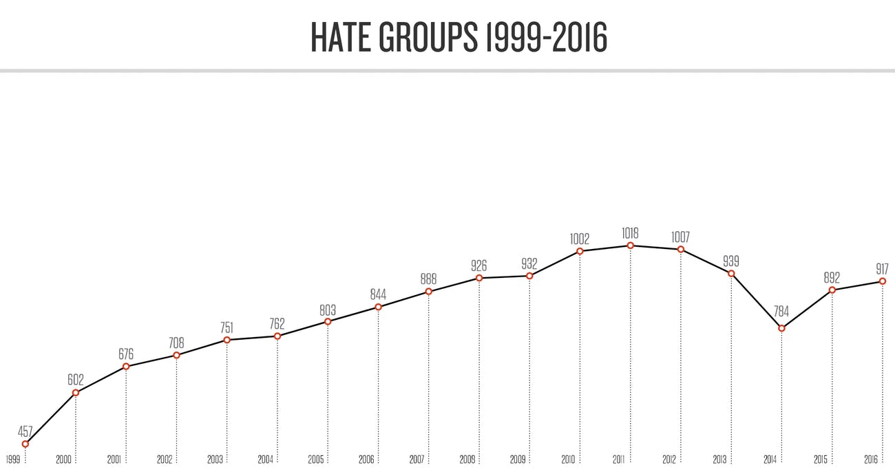 hate group rise